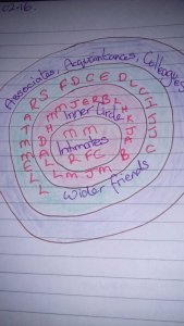 circles one